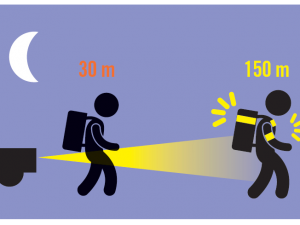 La nuit et au crépuscule, la visibilité est très réduite. Sur le chemin de l'école, l'enfant piéton (ou cycliste) est donc peu visible pour les conducteurs et les risques d'accidents sont plus élevés. Pour limiter ces risques, des solutions existent pour accroître leur visibilité.