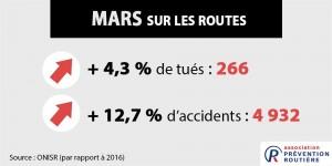 mortalité routière en mars 2017
