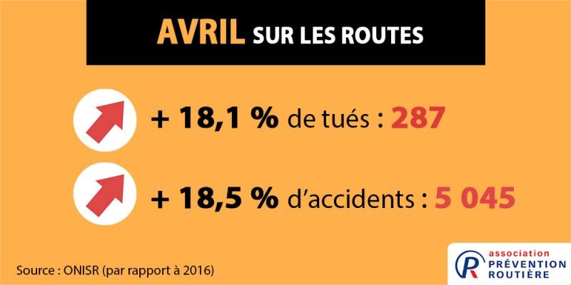 hausse des tués en avril 2017