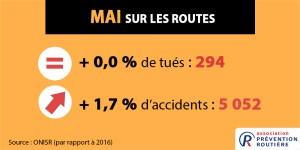 Principaux chiffres insécurité routière mai 2017