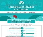 Les Franais et les aides à la conduite