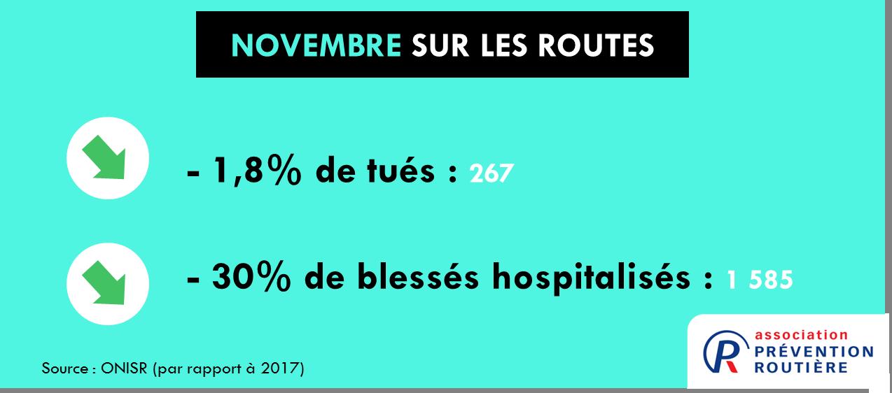 mortalité routière novembre 2018