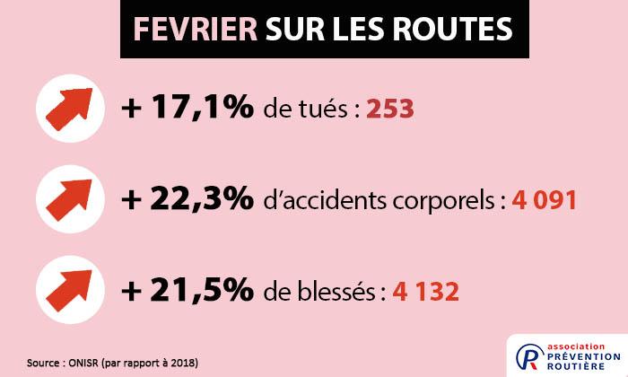 mortalité routière février 2019