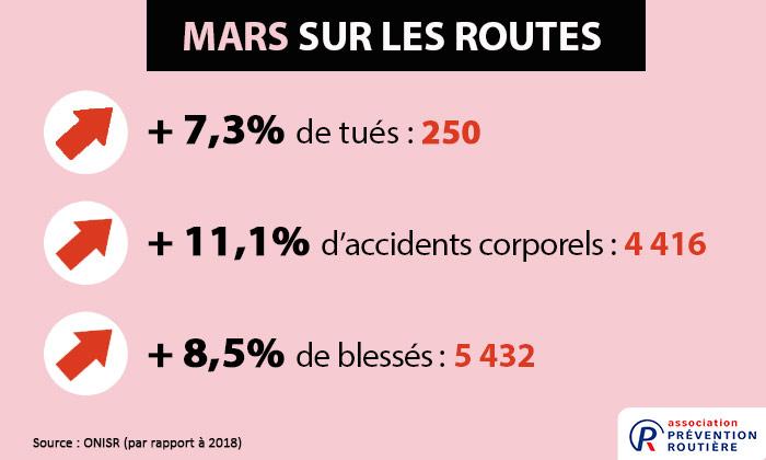 mortalité routière mars 2019