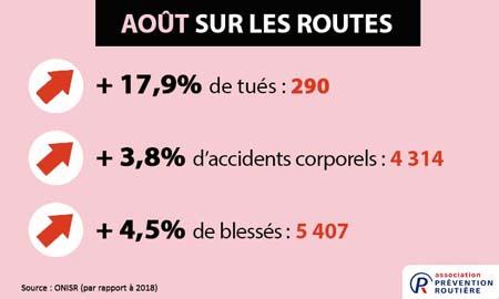 mortalité routière aoûr 2019
