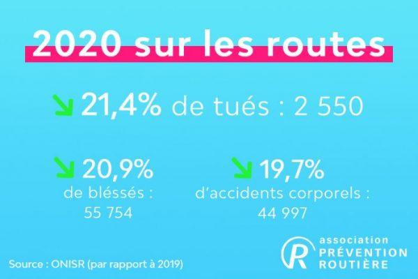 statistiques 2020
