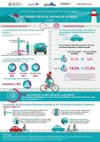 Nouvel observatoire des risques routiers et de la mobilité Infographie